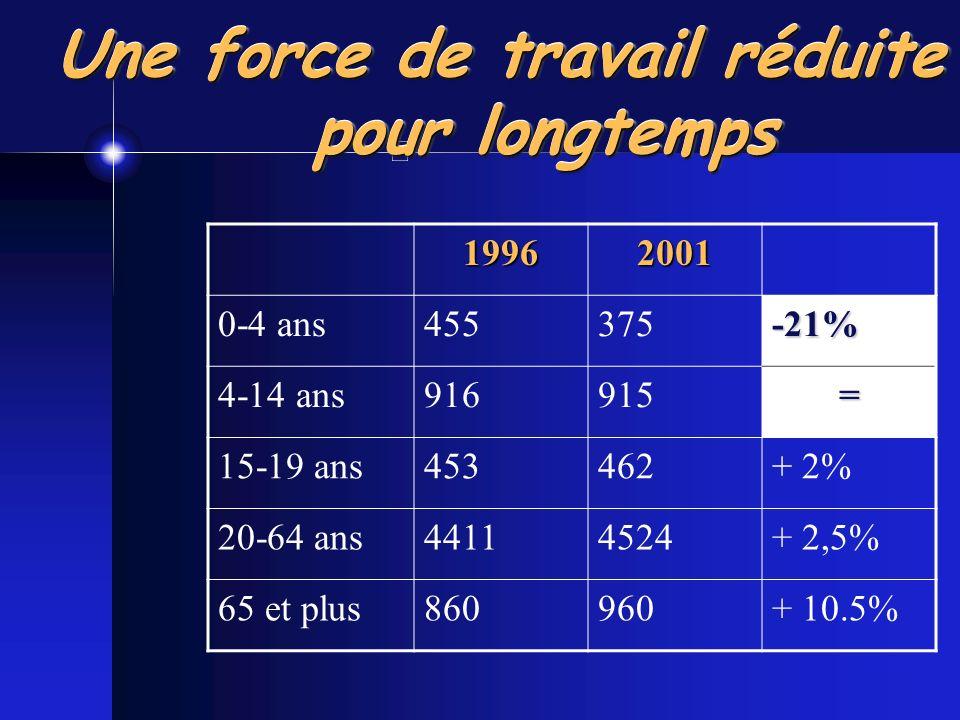 Une force de travail réduite pour longtemps 19962001 0-4 ans455375-21% 4-14 ans916915= 15-19 ans453462+ 2% 20-64 ans44114524+ 2,5% 65 et plus860960+ 10.5%