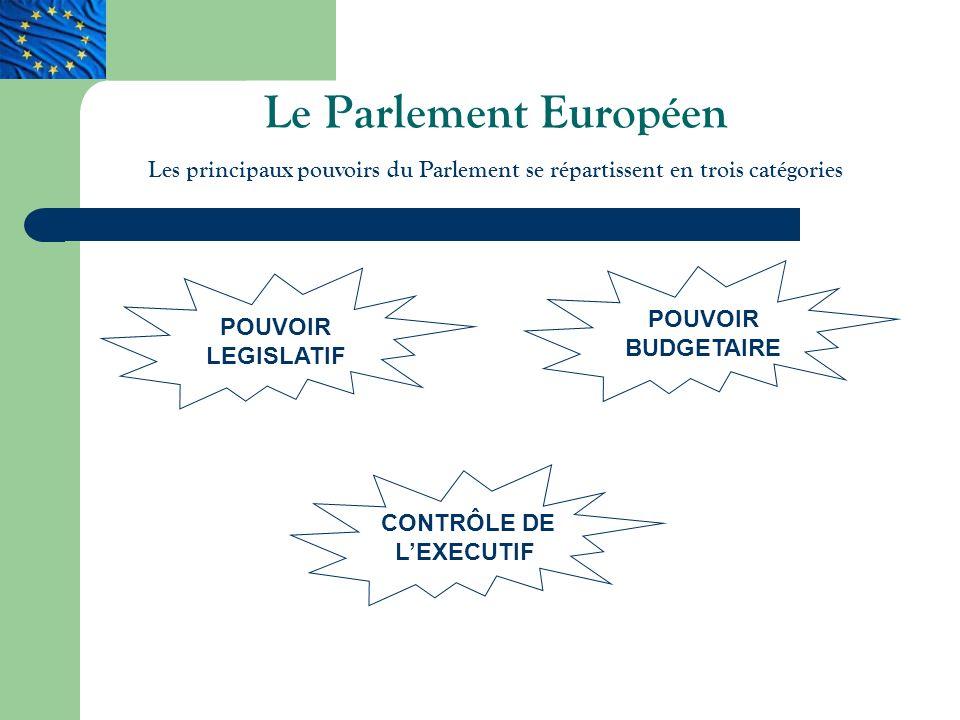 Le Parlement Européen Les principaux pouvoirs du Parlement se répartissent en trois catégories POUVOIR LEGISLATIF POUVOIR BUDGETAIRE CONTRÔLE DE LEXECUTIF
