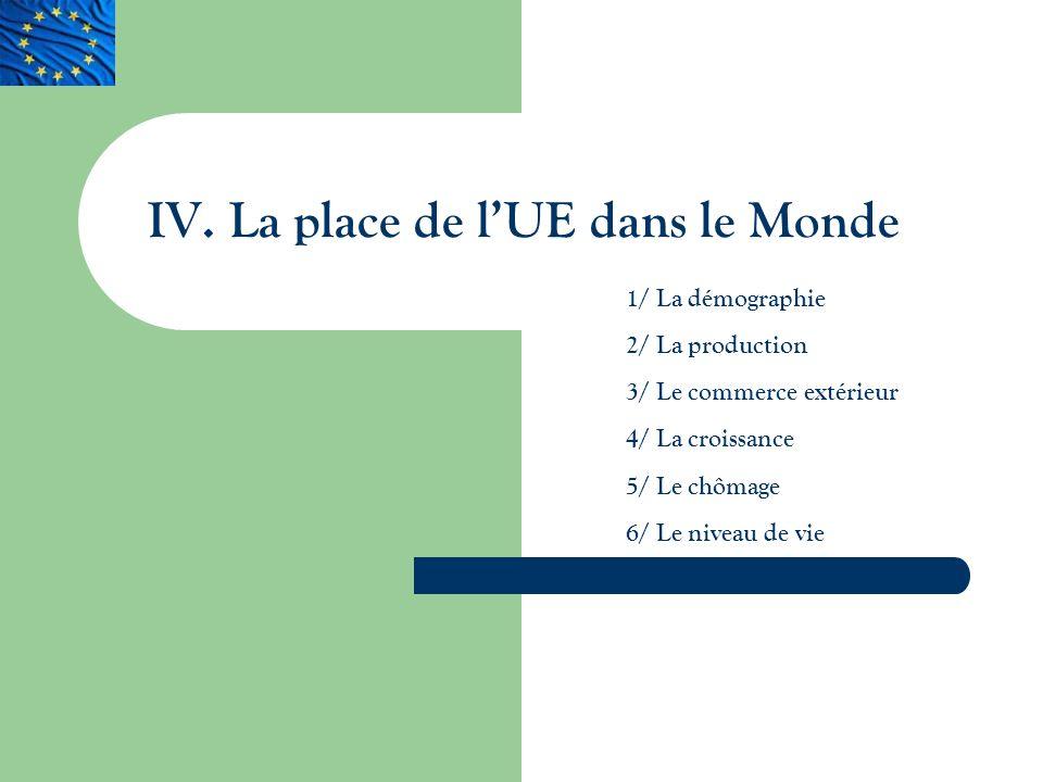 IV. La place de lUE dans le Monde 1/ La démographie 2/ La production 3/ Le commerce extérieur 4/ La croissance 5/ Le chômage 6/ Le niveau de vie