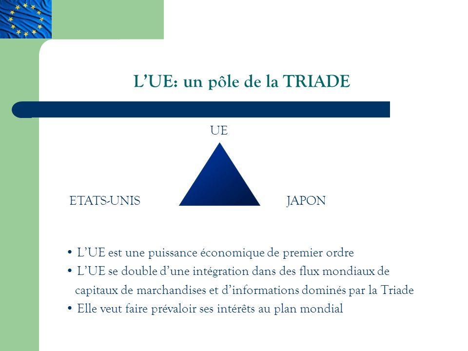 LUE: un pôle de la TRIADE LUE est une puissance économique de premier ordre LUE se double dune intégration dans des flux mondiaux de capitaux de marchandises et dinformations dominés par la Triade Elle veut faire prévaloir ses intérêts au plan mondial UE JAPONETATS-UNIS