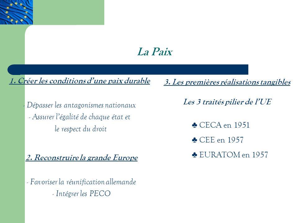 La Paix 3.Les premières réalisations tangibles Les 3 traités pilier de lUE 1.