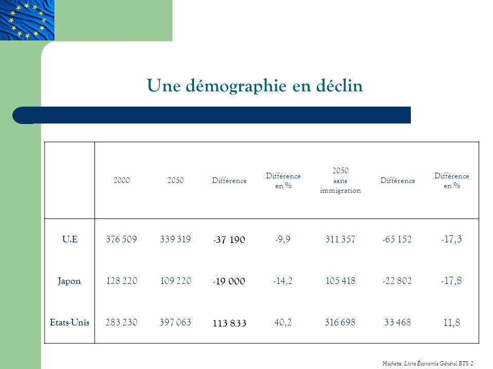 Une démographie en déclin 20002050Différence Différence en % 2050 sans immigration Différence Différence en % U.E 376 509339 319 -37 190 -9,9311 357-65 152 -17,3 Japon 128 220109 220 -19 000 -14,2105 418-22 802 -17,8 Etats-Unis 283 230397 063 113 833 40,2316 69833 468 11,8 Hachette Livre Économie Général BTS 2
