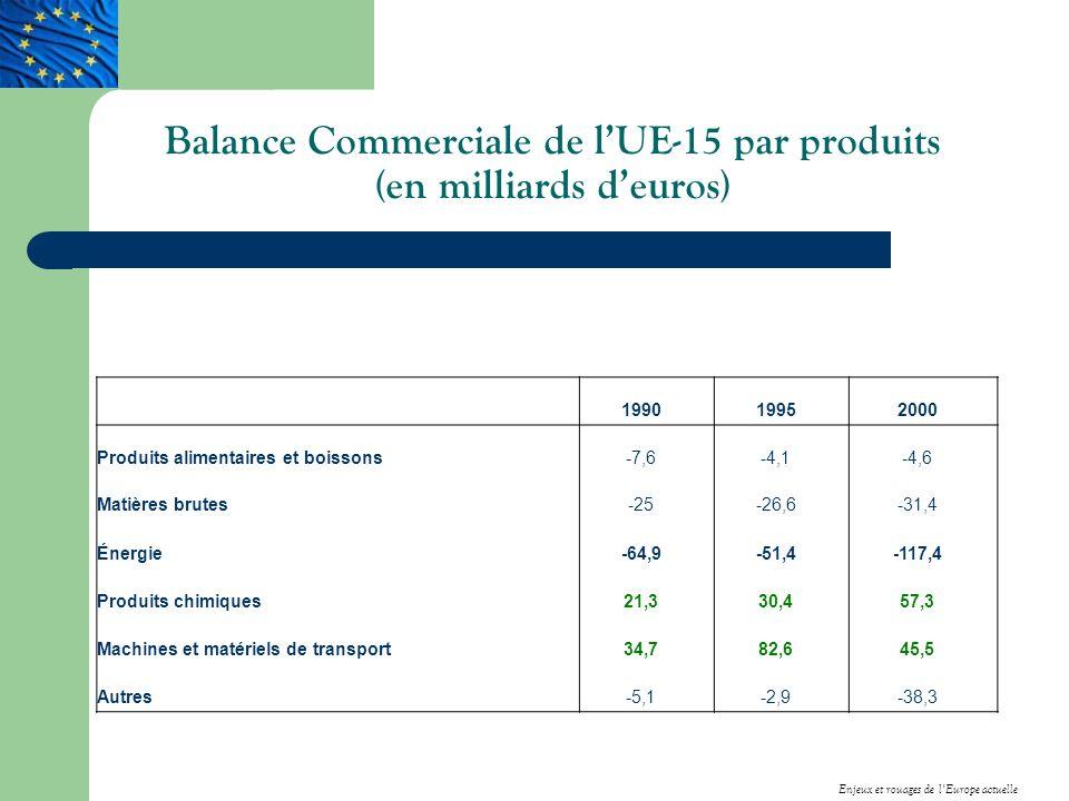 Balance Commerciale de lUE-15 par produits (en milliards deuros) 199019952000 Produits alimentaires et boissons-7,6-4,1-4,6 Matières brutes-25-26,6-31,4 Énergie-64,9-51,4-117,4 Produits chimiques21,330,457,3 Machines et matériels de transport34,782,645,5 Autres-5,1-2,9-38,3 Enjeux et rouages de lEurope actuelle