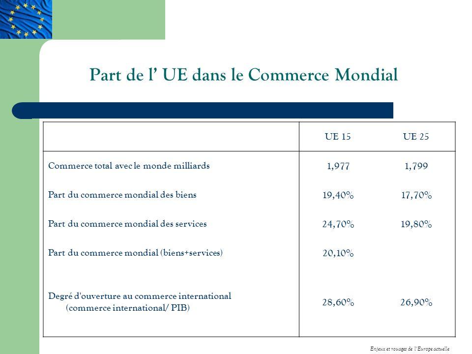 Part de l UE dans le Commerce Mondial UE 15UE 25 Commerce total avec le monde milliards 1,9771,799 Part du commerce mondial des biens 19,40%17,70% Part du commerce mondial des services 24,70%19,80% Part du commerce mondial (biens+services) 20,10% Degré d ouverture au commerce international (commerce international/ PIB) 28,60%26,90% Enjeux et rouages de lEurope actuelle