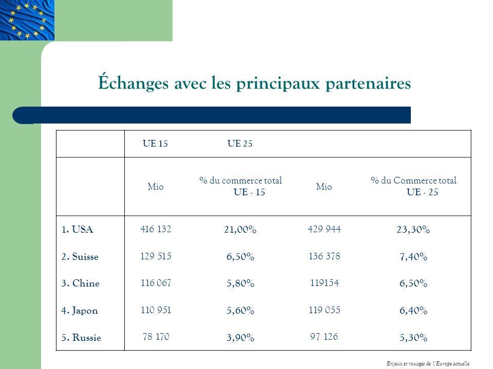 Échanges avec les principaux partenaires UE 15UE 25 Mio % du commerce total UE - 15 Mio % du Commerce total UE - 25 1.