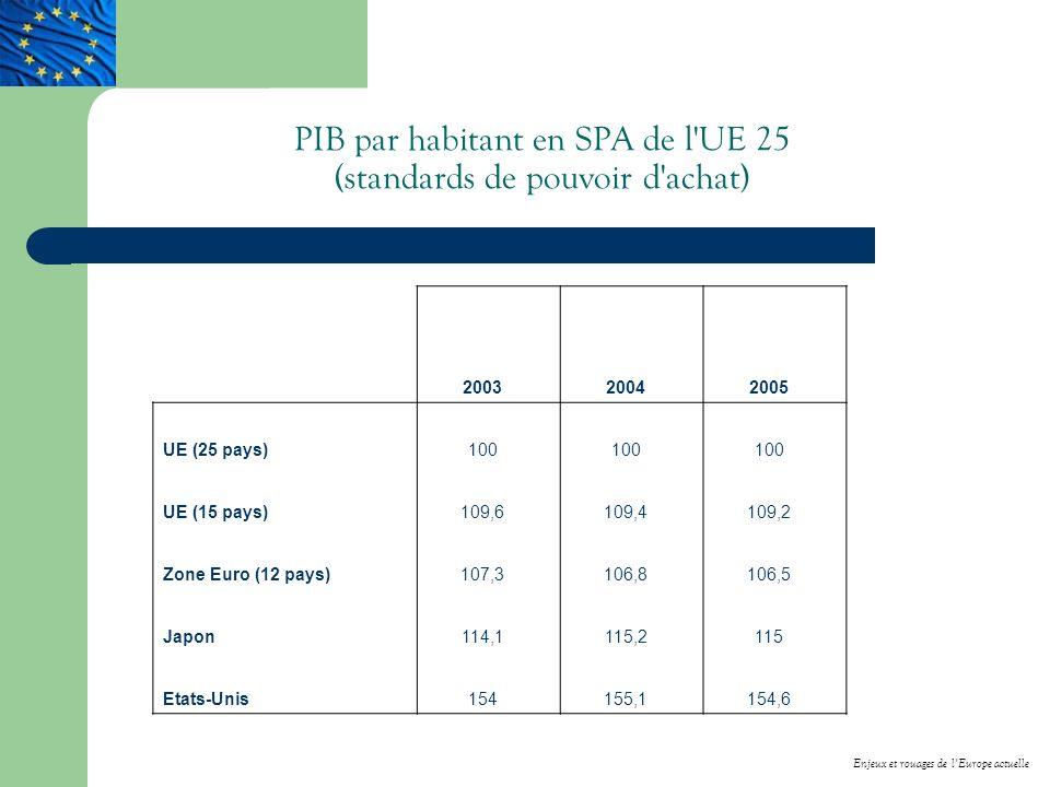 PIB par habitant en SPA de l UE 25 (standards de pouvoir d achat) 200320042005 UE (25 pays)100 UE (15 pays)109,6109,4109,2 Zone Euro (12 pays)107,3106,8106,5 Japon114,1115,2115 Etats-Unis154155,1154,6 Enjeux et rouages de lEurope actuelle