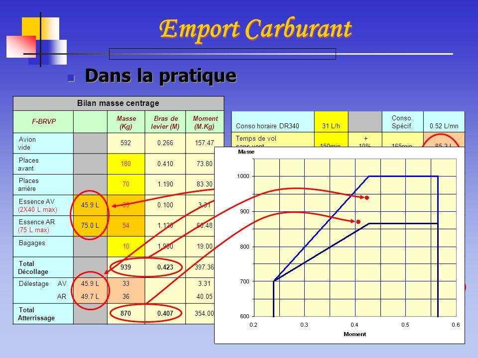 Dans la pratique Emport Carburant Conso horaire DR34031 L/h Conso. Spécif.0.52 L/mn Temps de vol sans vent150min. + 10%165min.85.3 L Temps de vol esti