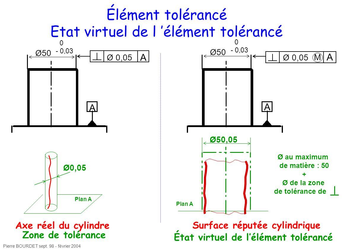 Pierre BOURDET sept. 98 - février 2004 Ø50 A 0 - 0,03 Élément tolérancé Etat virtuel de l élément tolérancé Ø 0,05 A A M Zone de tolérance Surface rép