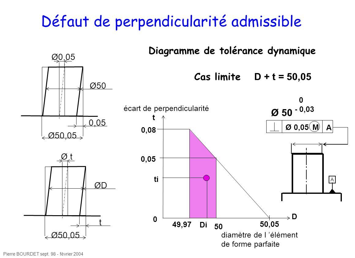 Pierre BOURDET sept. 98 - février 2004 Défaut de perpendicularité admissible Diagramme de tolérance dynamique Ø0,05 Ø50,05 Ø50 0,05 Ø t Ø50,05 ØD t Ca