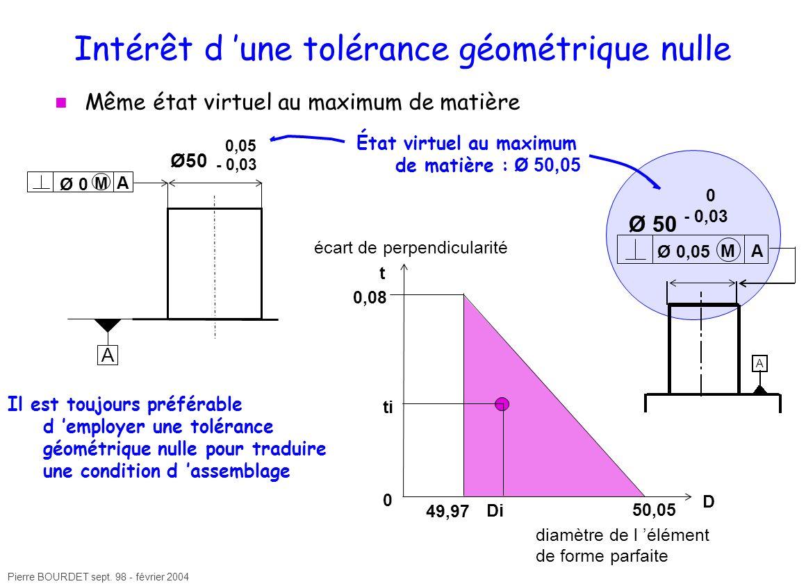 Pierre BOURDET sept. 98 - février 2004 Intérêt d une tolérance géométrique nulle Même état virtuel au maximum de matière Ø50 0,05 - 0,03 Ø 0 M A A 50,