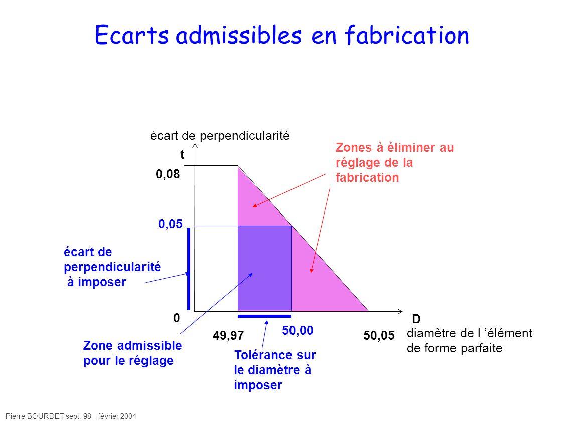 Pierre BOURDET sept. 98 - février 2004 Ecarts admissibles en fabrication 50,0549,97 0,08 0 écart de perpendicularité diamètre de l élément de forme pa