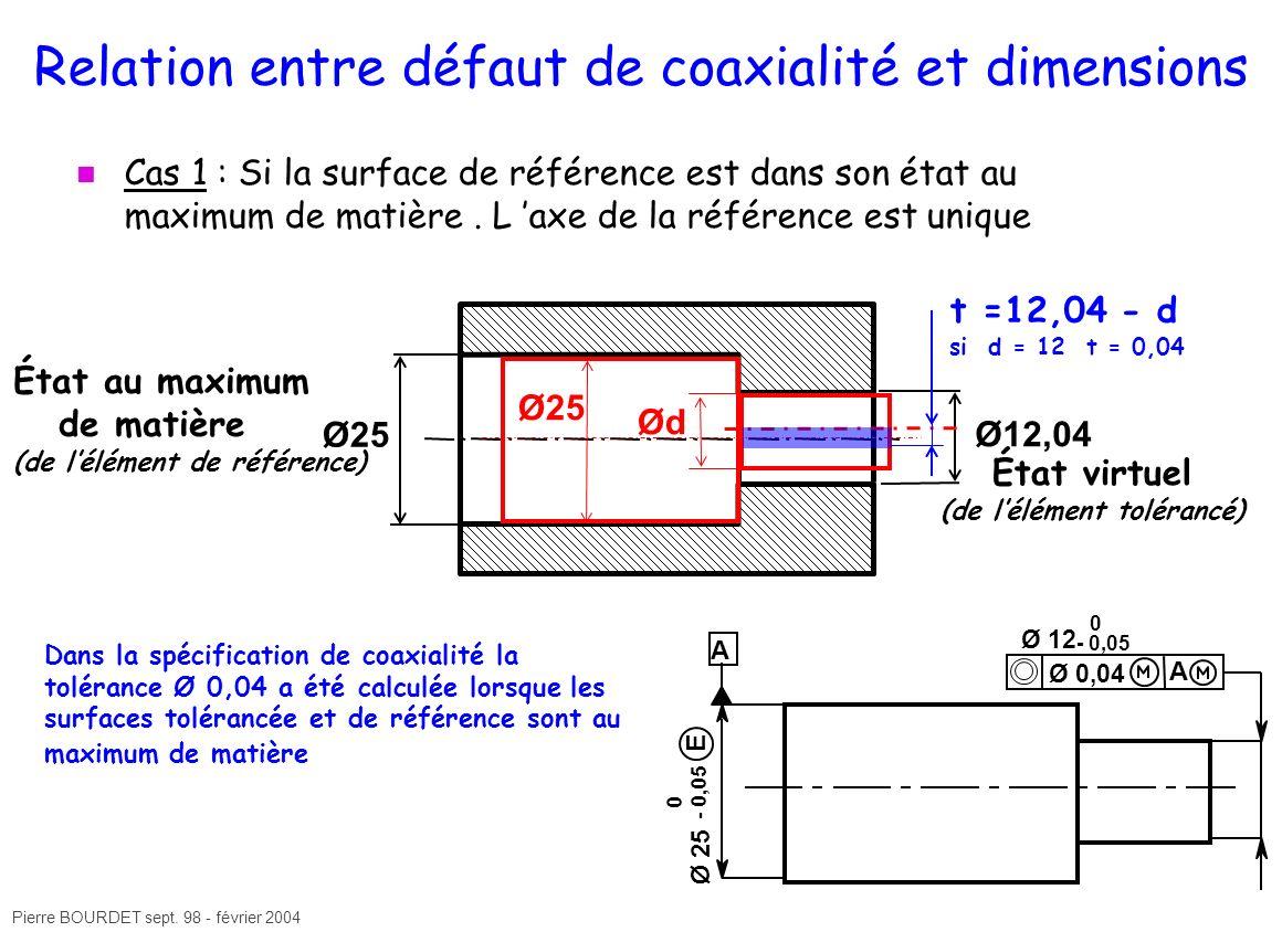 Pierre BOURDET sept. 98 - février 2004 Relation entre défaut de coaxialité et dimensions Cas 1 : Si la surface de référence est dans son état au maxim