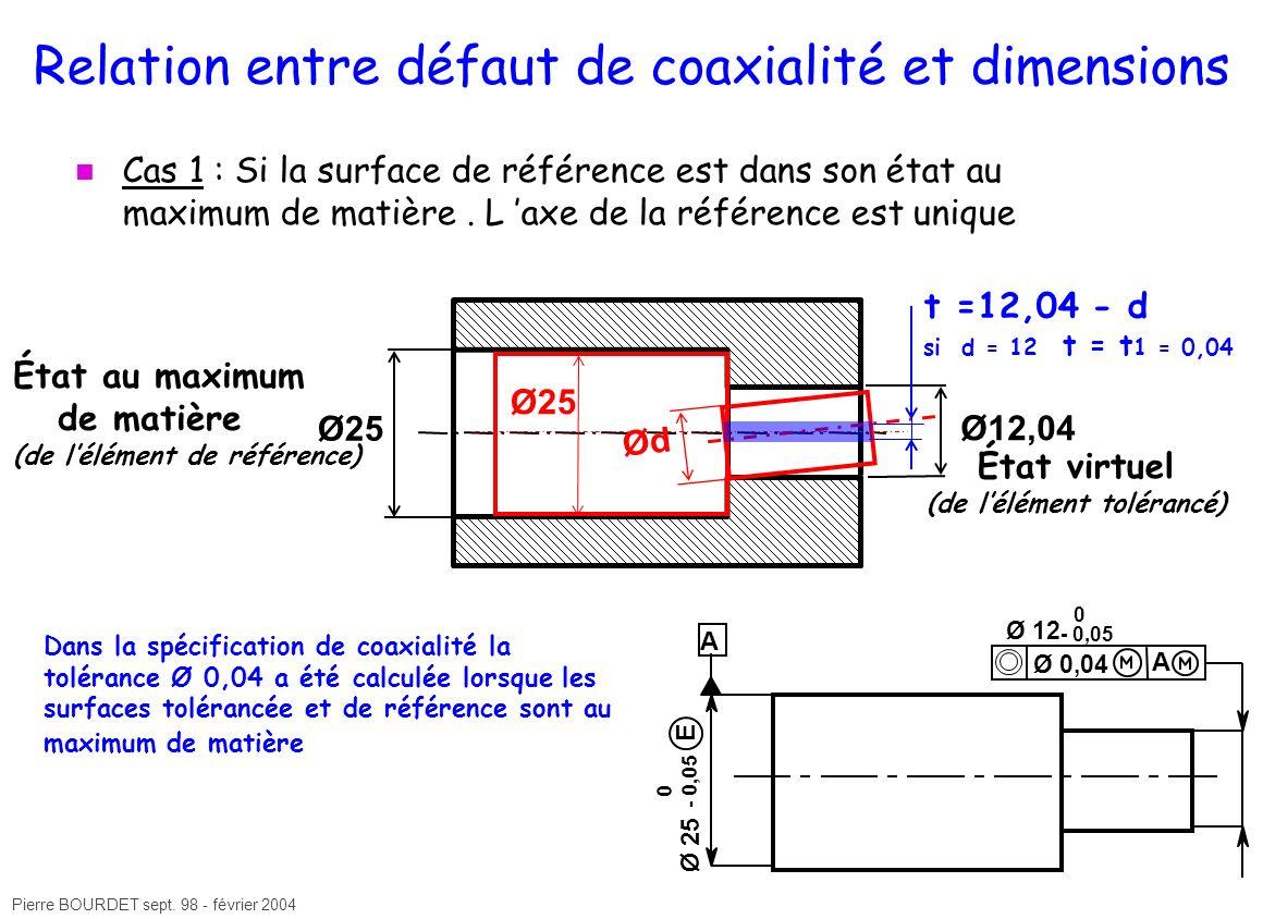 Pierre BOURDET sept. 98 - février 2004 État au maximum de matière (de lélément de référence) Relation entre défaut de coaxialité et dimensions Cas 1 :