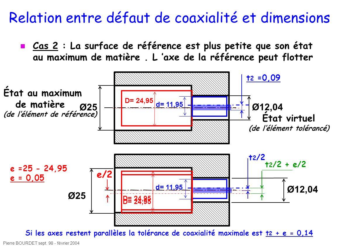 Pierre BOURDET sept. 98 - février 2004 Ø12,04 Ø25 État au maximum de matière (de lélément de référence) Ø12,04 État virtuel (de lélément tolérancé) Ø2
