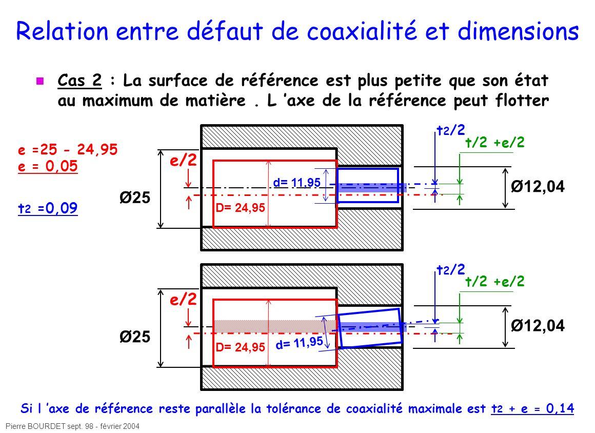 Pierre BOURDET sept. 98 - février 2004 Ø12,04 Ø25 e =25 - 24,95 e = 0,05 e/2 t 2 /2 D= 24,95 t/2 +e/2 d= 11,95 Relation entre défaut de coaxialité et
