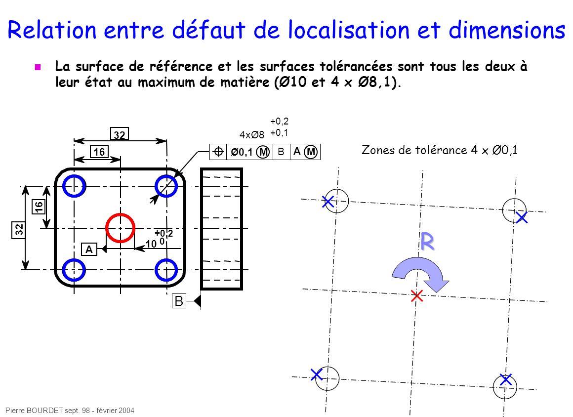 Pierre BOURDET sept. 98 - février 2004 Relation entre défaut de localisation et dimensions La surface de référence et les surfaces tolérancées sont to