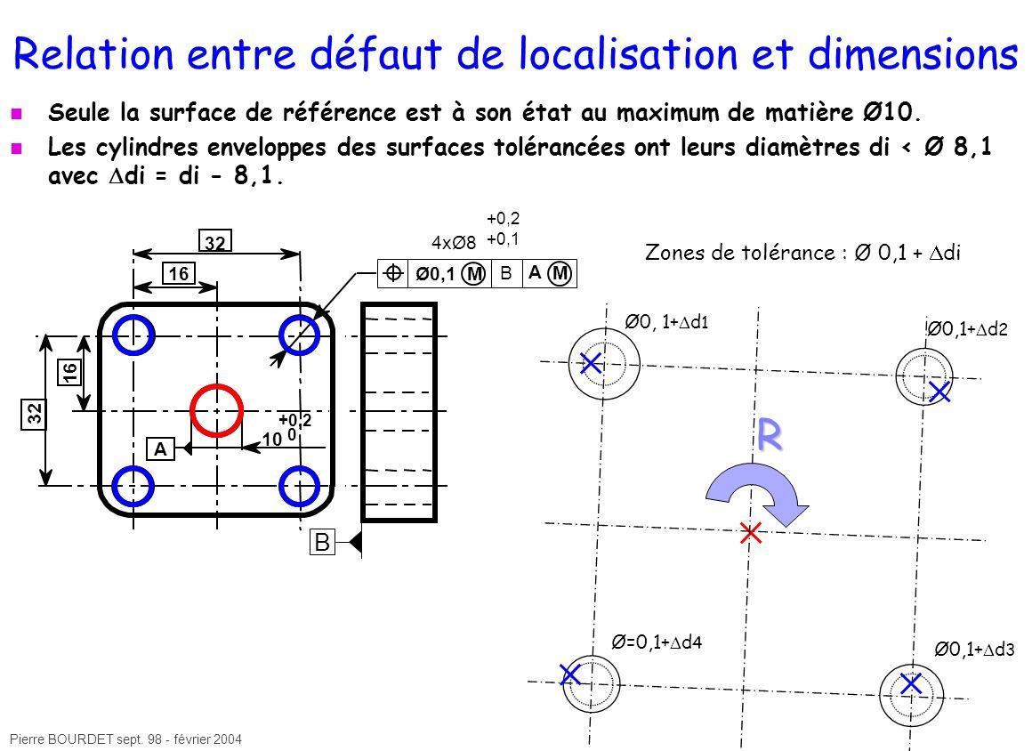 Pierre BOURDET sept. 98 - février 2004 Relation entre défaut de localisation et dimensions Seule la surface de référence est à son état au maximum de