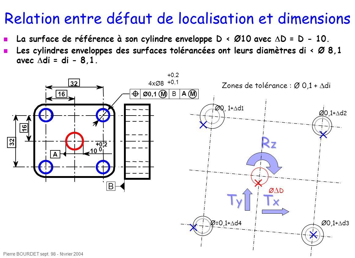 Pierre BOURDET sept. 98 - février 2004 Relation entre défaut de localisation et dimensions La surface de référence à son cylindre enveloppe D < Ø10 av