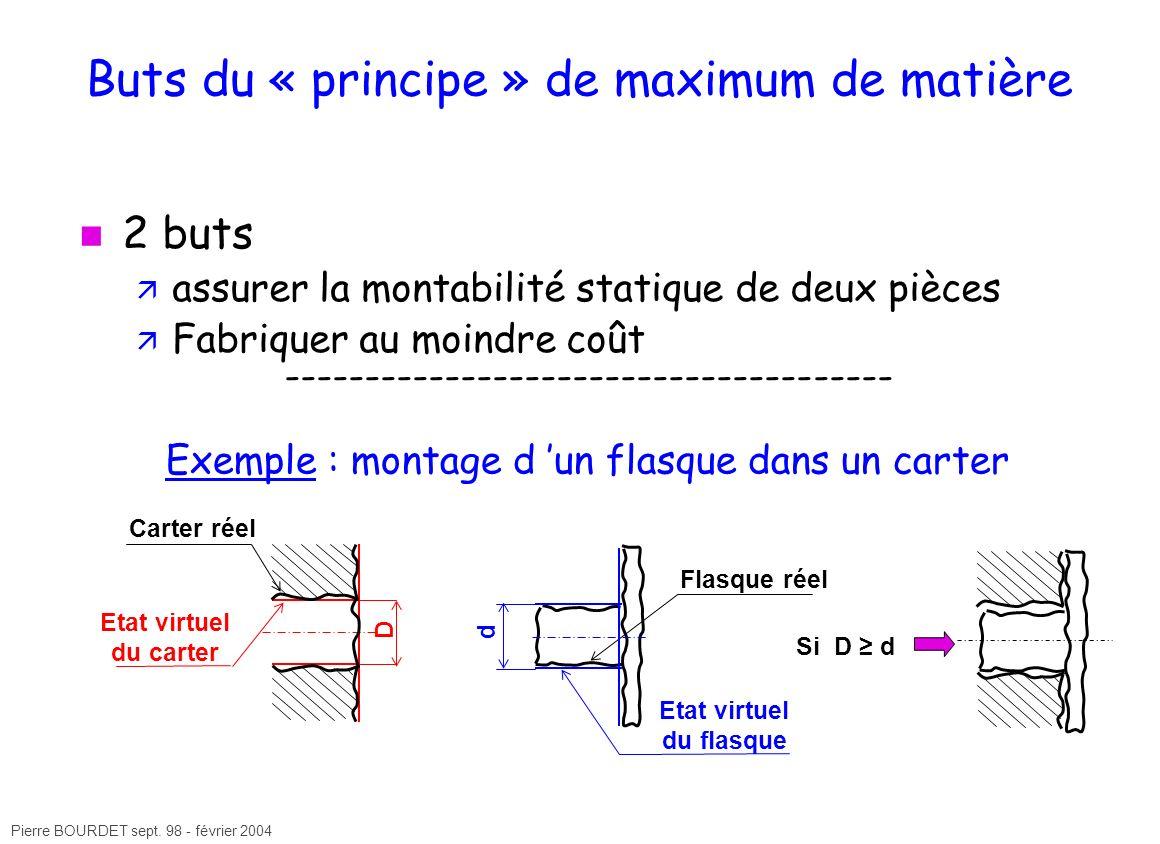 Pierre BOURDET sept. 98 - février 2004 Buts du « principe » de maximum de matière 2 buts assurer la montabilité statique de deux pièces Fabriquer au m