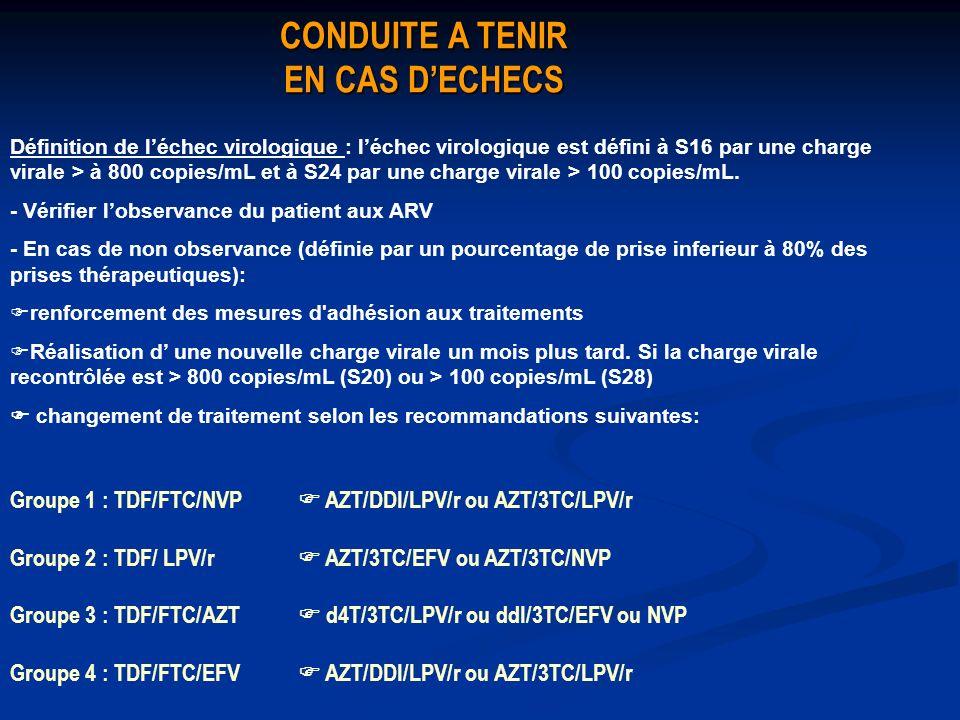 CONDUITE A TENIR EN CAS DECHECS Groupe 1 : TDF/FTC/NVP AZT/DDI/LPV/r ou AZT/3TC/LPV/r Groupe 2 : TDF/ LPV/r AZT/3TC/EFV ou AZT/3TC/NVP Groupe 3 : TDF/FTC/AZT d4T/3TC/LPV/r ou ddI/3TC/EFV ou NVP Groupe 4 : TDF/FTC/EFV AZT/DDI/LPV/r ou AZT/3TC/LPV/r Définition de léchec virologique : léchec virologique est défini à S16 par une charge virale > à 800 copies/mL et à S24 par une charge virale > 100 copies/mL.