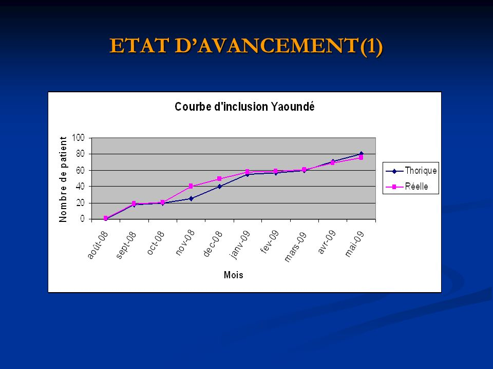 ETAT DAVANCEMENT(1)