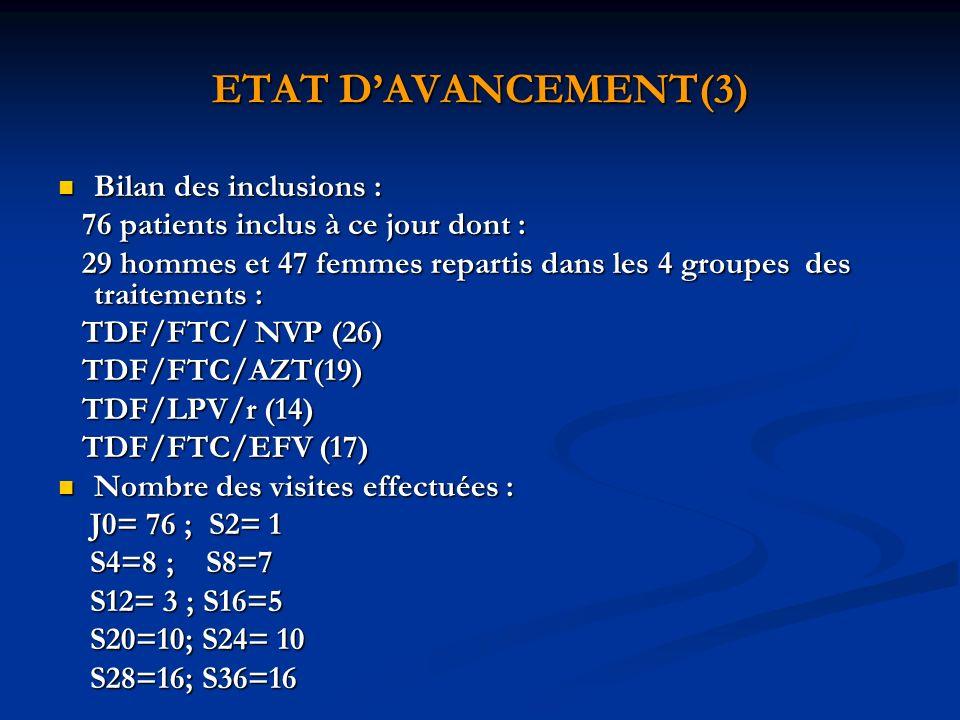 ETAT DAVANCEMENT(3) Bilan des inclusions : Bilan des inclusions : 76 patients inclus à ce jour dont : 76 patients inclus à ce jour dont : 29 hommes et 47 femmes repartis dans les 4 groupes des traitements : 29 hommes et 47 femmes repartis dans les 4 groupes des traitements : TDF/FTC/ NVP (26) TDF/FTC/ NVP (26) TDF/FTC/AZT(19) TDF/FTC/AZT(19) TDF/LPV/r (14) TDF/LPV/r (14) TDF/FTC/EFV (17) TDF/FTC/EFV (17) Nombre des visites effectuées : Nombre des visites effectuées : J0= 76 ; S2= 1 J0= 76 ; S2= 1 S4=8 ; S8=7 S4=8 ; S8=7 S12= 3 ; S16=5 S12= 3 ; S16=5 S20=10; S24= 10 S20=10; S24= 10 S28=16; S36=16 S28=16; S36=16