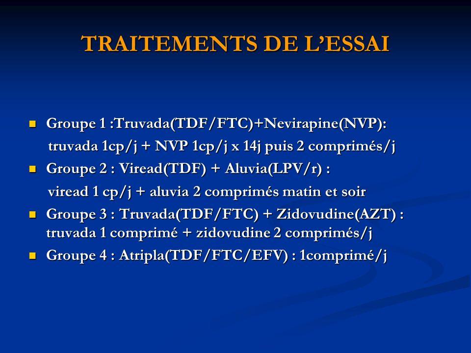 TRAITEMENTS DE LESSAI Groupe 1 :Truvada(TDF/FTC)+Nevirapine(NVP): Groupe 1 :Truvada(TDF/FTC)+Nevirapine(NVP): truvada 1cp/j + NVP 1cp/j x 14j puis 2 comprimés/j truvada 1cp/j + NVP 1cp/j x 14j puis 2 comprimés/j Groupe 2 : Viread(TDF) + Aluvia(LPV/r) : Groupe 2 : Viread(TDF) + Aluvia(LPV/r) : viread 1 cp/j + aluvia 2 comprimés matin et soir viread 1 cp/j + aluvia 2 comprimés matin et soir Groupe 3 : Truvada(TDF/FTC) + Zidovudine(AZT) : truvada 1 comprimé + zidovudine 2 comprimés/j Groupe 3 : Truvada(TDF/FTC) + Zidovudine(AZT) : truvada 1 comprimé + zidovudine 2 comprimés/j Groupe 4 : Atripla(TDF/FTC/EFV) : 1comprimé/j Groupe 4 : Atripla(TDF/FTC/EFV) : 1comprimé/j