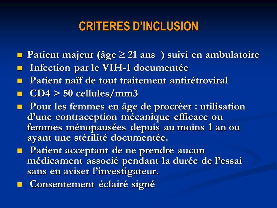 CRITERES DINCLUSION Patient majeur (âge 21 ans ) suivi en ambulatoire Patient majeur (âge 21 ans ) suivi en ambulatoire Infection par le VIH-1 documentée Infection par le VIH-1 documentée Patient naïf de tout traitement antirétroviral Patient naïf de tout traitement antirétroviral CD4 > 50 cellules/mm3 CD4 > 50 cellules/mm3 Pour les femmes en âge de procréer : utilisation dune contraception mécanique efficace ou femmes ménopausées depuis au moins 1 an ou ayant une stérilité documentée.
