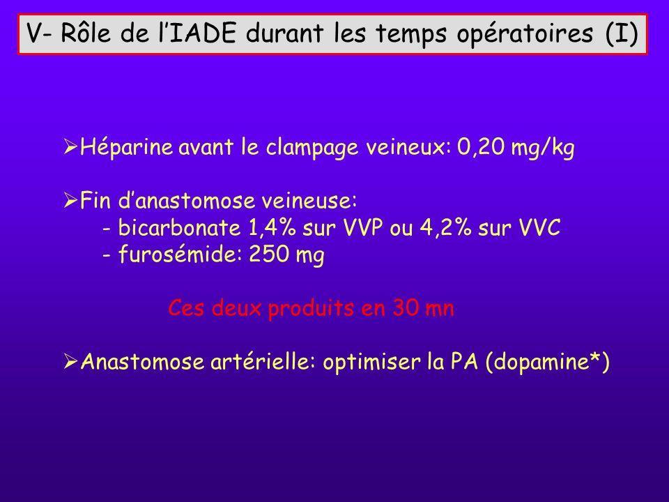 V- Rôle de lIADE durant les temps opératoires (I) Héparine avant le clampage veineux: 0,20 mg/kg Fin danastomose veineuse: - bicarbonate 1,4% sur VVP