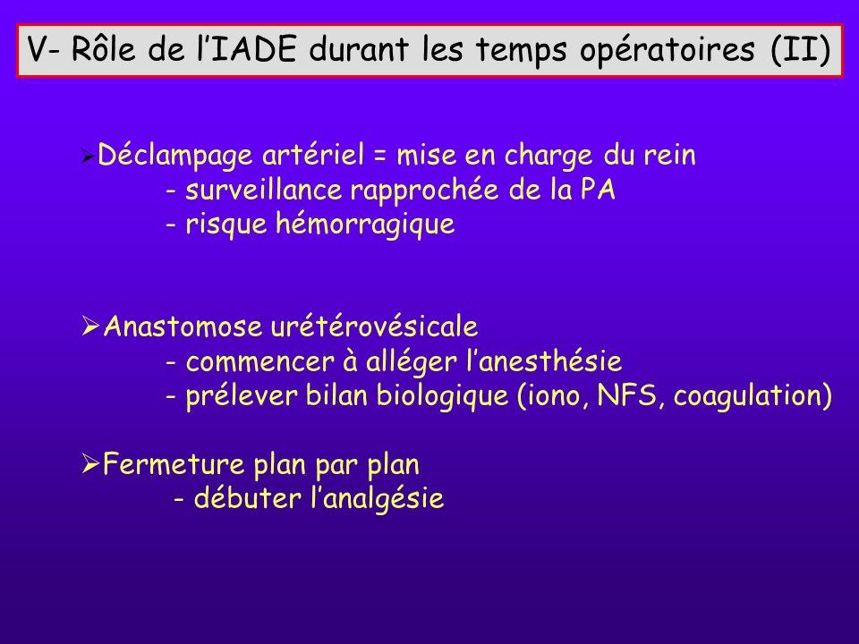 V- Rôle de lIADE durant les temps opératoires (II) Déclampage artériel = mise en charge du rein - surveillance rapprochée de la PA - risque hémorragiq