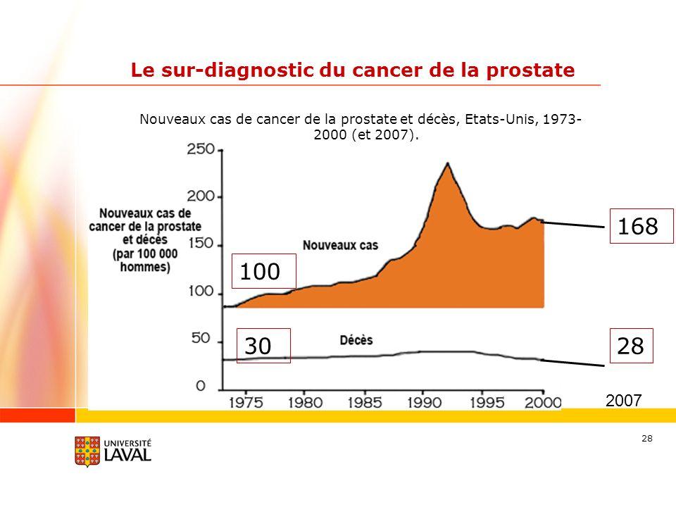 28 Le sur-diagnostic du cancer de la prostate Nouveaux cas de cancer de la prostate et décès, Etats-Unis, 1973- 2000 (et 2007). 168 28 2007 100 30