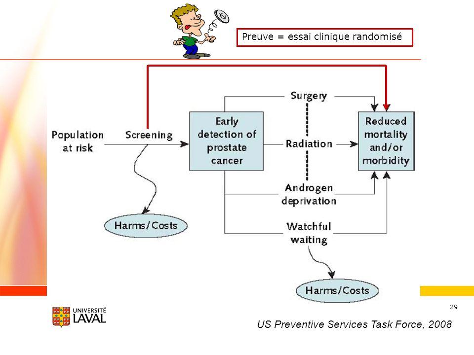 29 US Preventive Services Task Force, 2008 Preuve = essai clinique randomisé