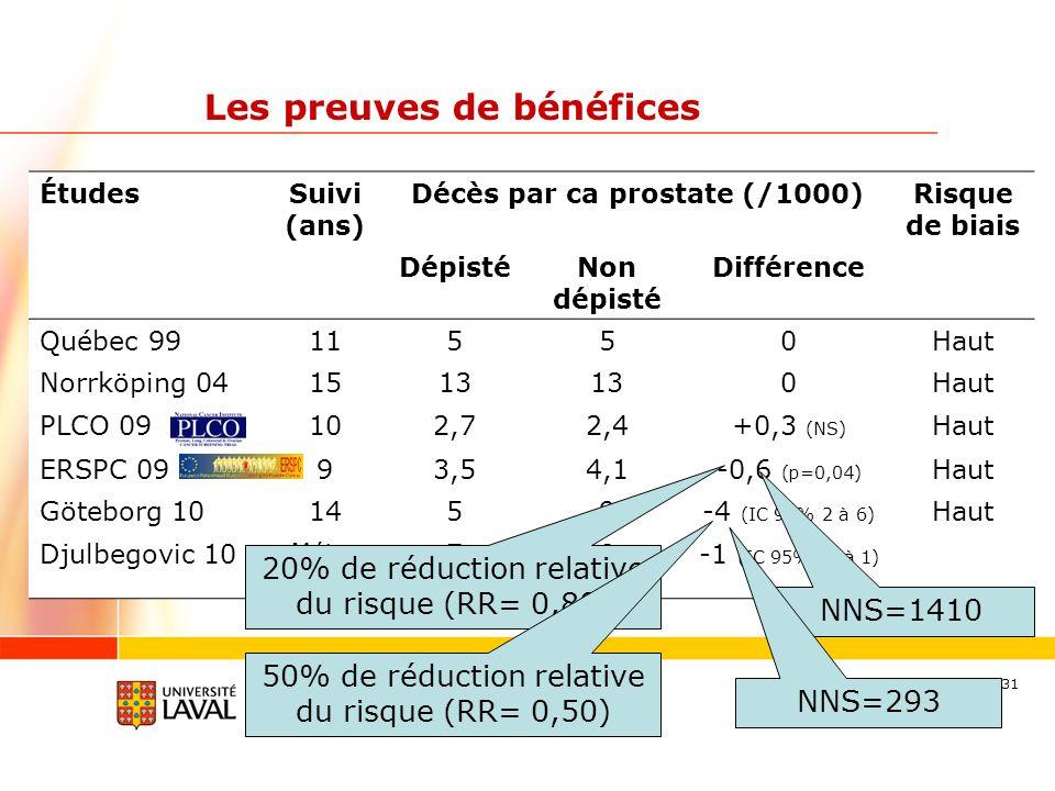 31 Les preuves de bénéfices ÉtudesSuivi (ans) Décès par ca prostate (/1000)Risque de biais DépistéNon dépisté Différence Québec 9911550Haut Norrköping 041513 0Haut PLCO 09102,72,4+0,3 (NS) Haut ERSPC 0993,54,1-0,6 (p=0,04) Haut Göteborg 101459-4 (IC 95% 2 à 6) Haut Djulbegovic 10 Méta- analyse 78-1 (IC 95% -2 à 1) NNS=1410 20% de réduction relative du risque (RR= 0,80) 50% de réduction relative du risque (RR= 0,50) NNS=293