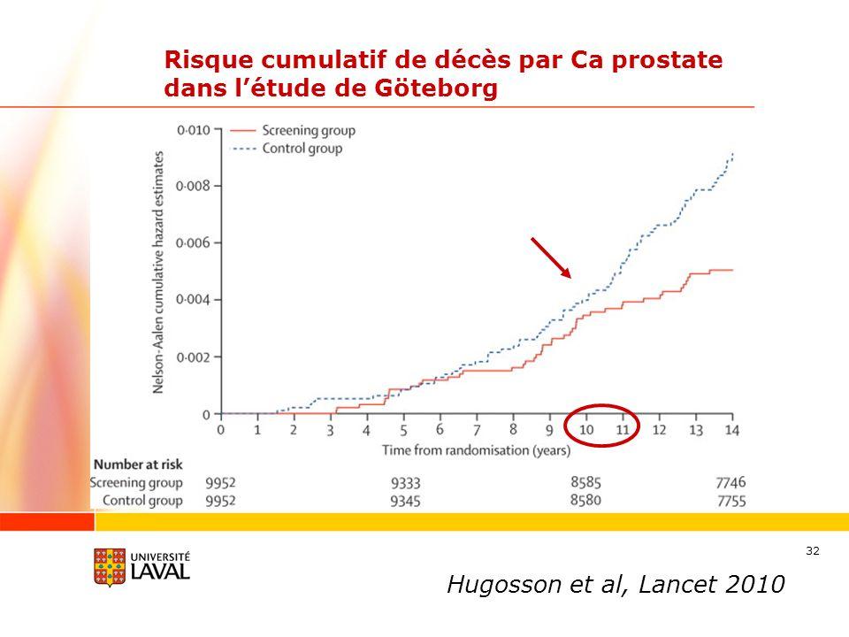 32 Risque cumulatif de décès par Ca prostate dans létude de Göteborg Hugosson et al, Lancet 2010