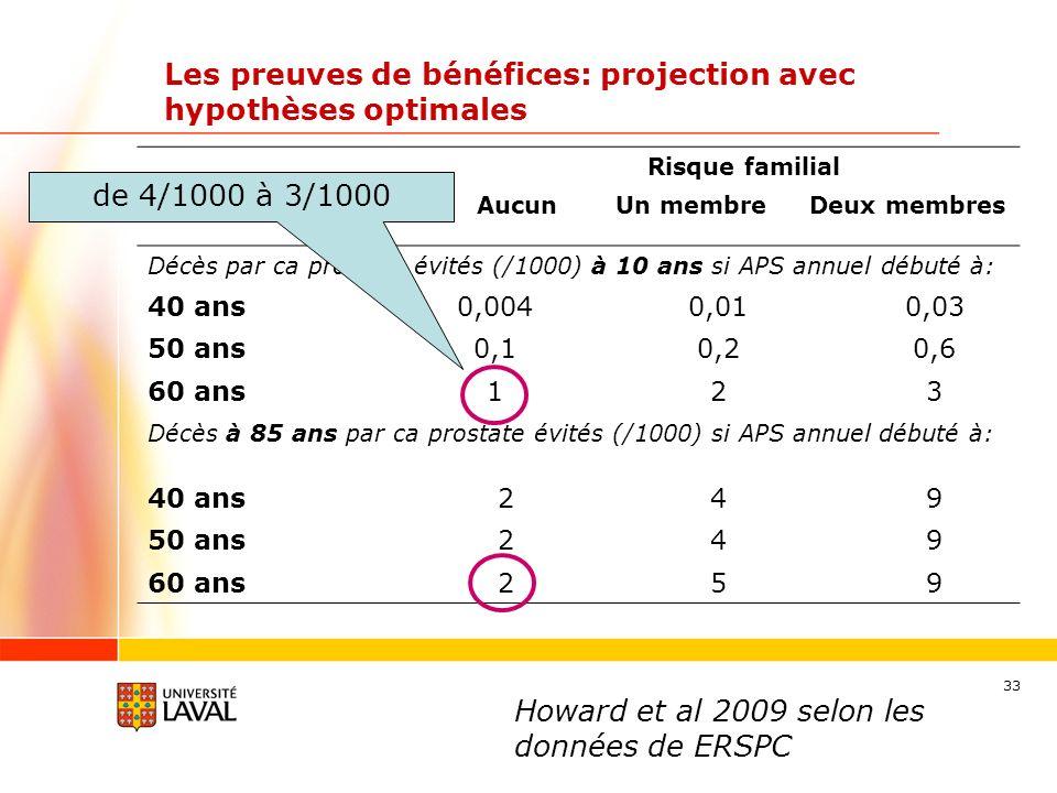 33 Les preuves de bénéfices: projection avec hypothèses optimales Risque familial AucunUn membreDeux membres Décès par ca prostate évités (/1000) à 10 ans si APS annuel débuté à: 40 ans0,0040,010,03 50 ans0,10,20,6 60 ans123 Décès à 85 ans par ca prostate évités (/1000) si APS annuel débuté à: 40 ans249 50 ans249 60 ans259 Howard et al 2009 selon les données de ERSPC de 4/1000 à 3/1000