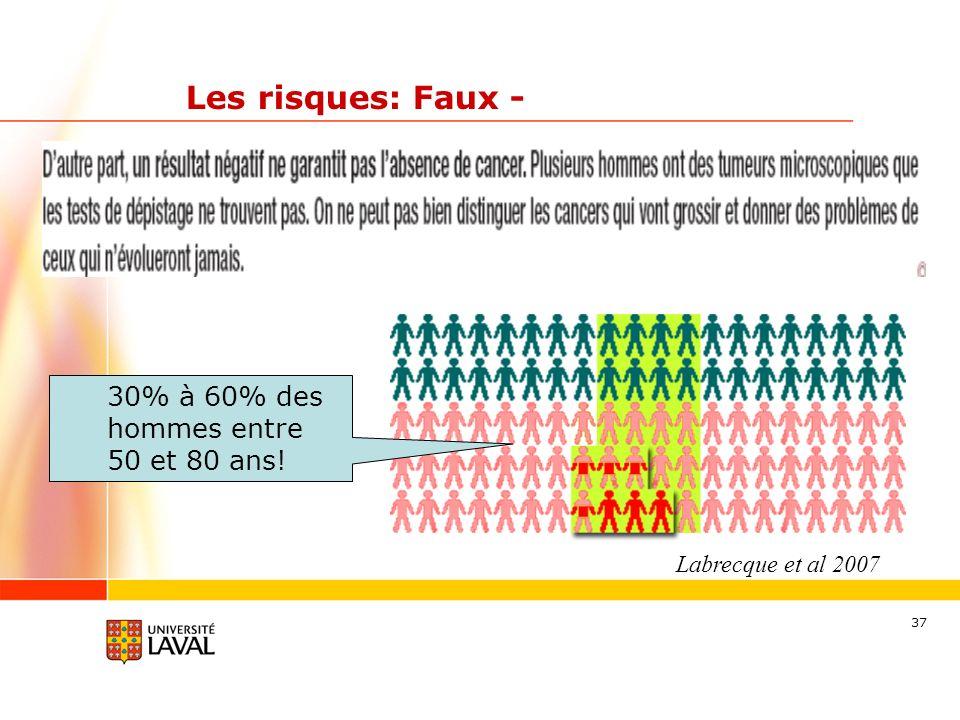 37 Les risques: Faux - Labrecque et al 2007 30% à 60% des hommes entre 50 et 80 ans!