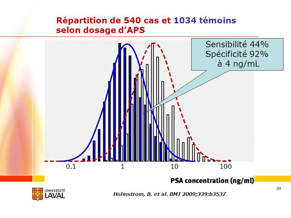 39 Répartition de 540 cas et 1034 témoins selon dosage dAPS Holmstrom, B. et al. BMJ 2009;339:b3537 Sensibilité 44% Spécificité 92% à 4 ng/mL