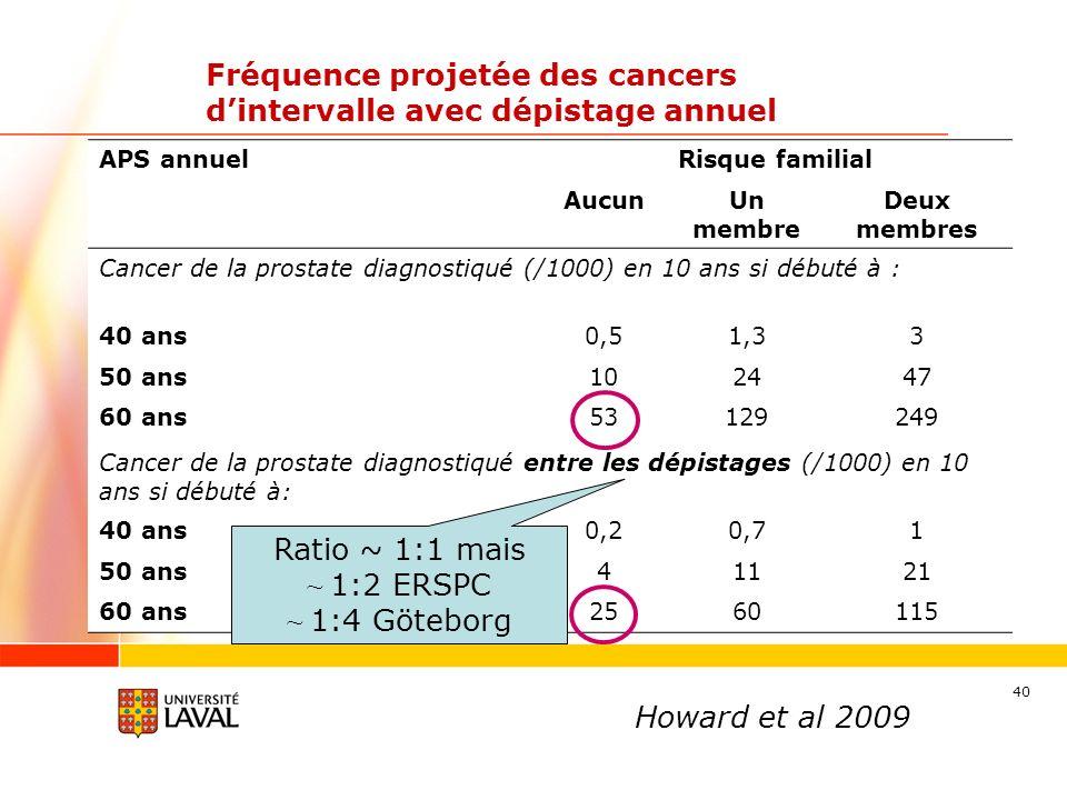 40 Fréquence projetée des cancers dintervalle avec dépistage annuel APS annuelRisque familial AucunUn membre Deux membres Cancer de la prostate diagnostiqué (/1000) en 10 ans si débuté à : 40 ans0,51,33 50 ans102447 60 ans53129249 Cancer de la prostate diagnostiqué entre les dépistages (/1000) en 10 ans si débuté à: 40 ans0,20,71 50 ans41121 60 ans2560115 Howard et al 2009 Ratio ~ 1:1 mais ~ 1:2 ERSPC ~ 1:4 Göteborg