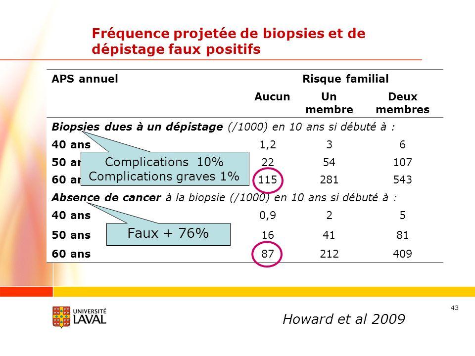 43 Fréquence projetée de biopsies et de dépistage faux positifs Howard et al 2009 APS annuelRisque familial AucunUn membre Deux membres Biopsies dues à un dépistage (/1000) en 10 ans si débuté à : 40 ans1,236 50 ans2254107 60 ans115281543 Absence de cancer à la biopsie (/1000) en 10 ans si débuté à : 40 ans0,925 50 ans164181 60 ans87212409 Faux + 76% Complications 10% Complications graves 1%