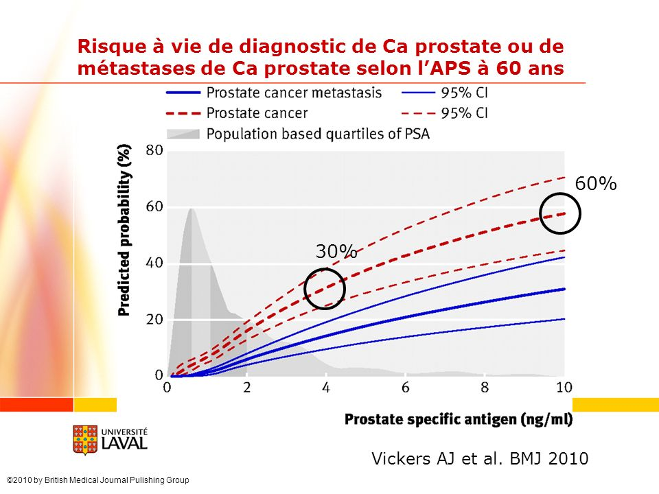Vickers AJ et al. BMJ 2010 Risque à vie de diagnostic de Ca prostate ou de métastases de Ca prostate selon lAPS à 60 ans 30% 60% ©2010 by British Medi