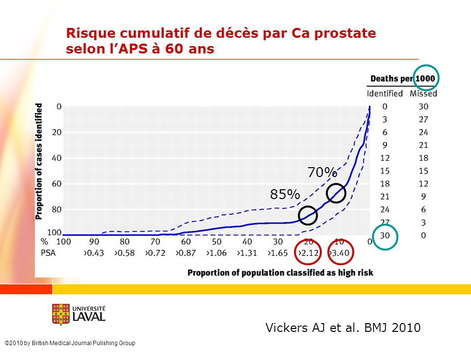 ©2010 by British Medical Journal Pulishing Group Risque cumulatif de décès par Ca prostate selon lAPS à 60 ans Vickers AJ et al. BMJ 2010 85% 70%