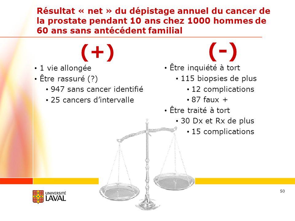 50 Résultat « net » du dépistage annuel du cancer de la prostate pendant 10 ans chez 1000 hommes de 60 ans sans antécédent familial (+) 1 vie allongée Être rassuré (?) 947 sans cancer identifié 25 cancers dintervalle (-) Être inquiété à tort 115 biopsies de plus 12 complications 87 faux + Être traité à tort 30 Dx et Rx de plus 15 complications