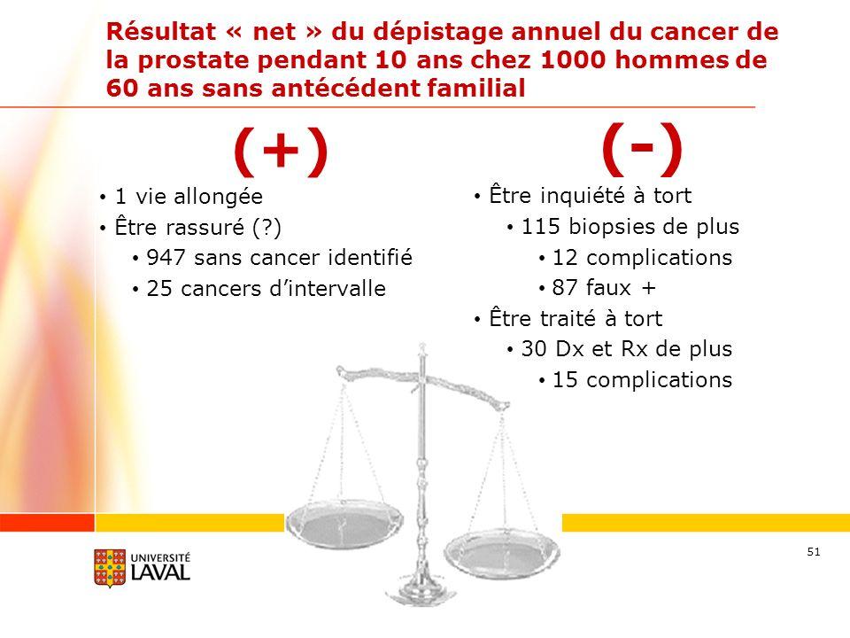 51 Résultat « net » du dépistage annuel du cancer de la prostate pendant 10 ans chez 1000 hommes de 60 ans sans antécédent familial (+) 1 vie allongée Être rassuré (?) 947 sans cancer identifié 25 cancers dintervalle (-) Être inquiété à tort 115 biopsies de plus 12 complications 87 faux + Être traité à tort 30 Dx et Rx de plus 15 complications