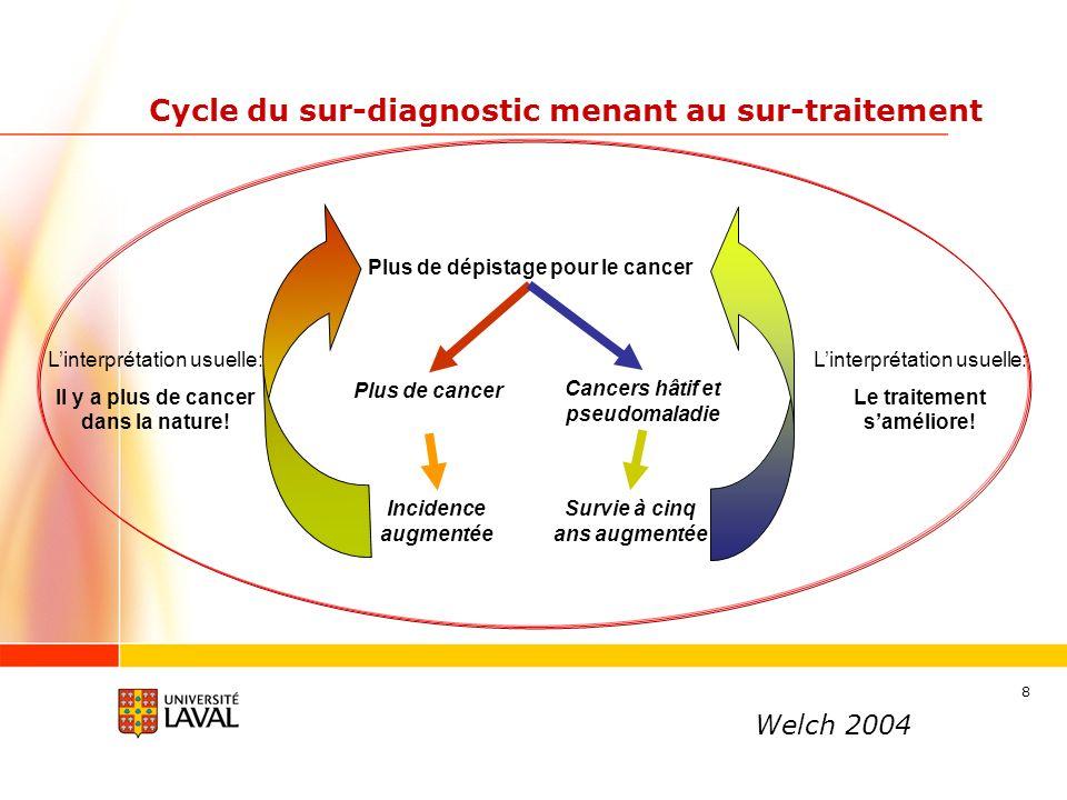 8 Cycle du sur-diagnostic menant au sur-traitement Plus de dépistage pour le cancer Plus de cancer Cancers hâtif et pseudomaladie Survie à cinq ans augmentée Incidence augmentée Linterprétation usuelle: Le traitement saméliore.