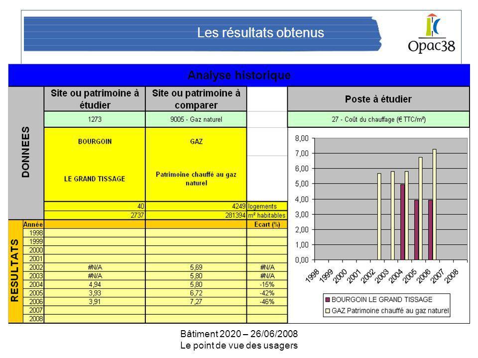 Bâtiment 2020 – 26/06/2008 Le point de vue des usagers Les résultats obtenus