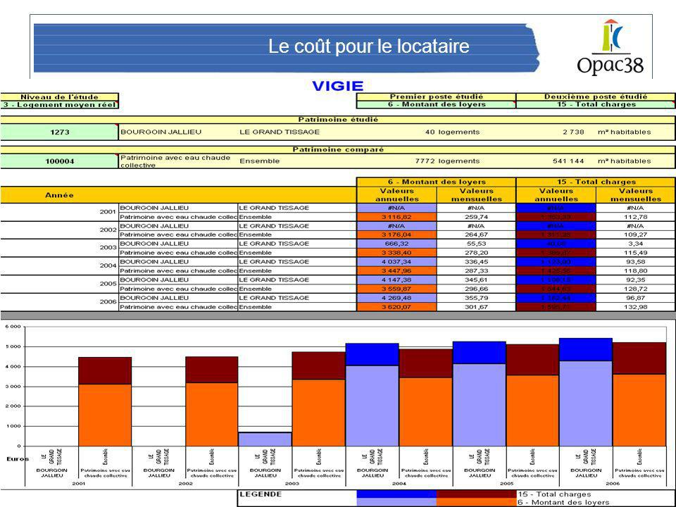 Bâtiment 2020 – 26/06/2008 Le point de vue des usagers Le coût pour le locataire