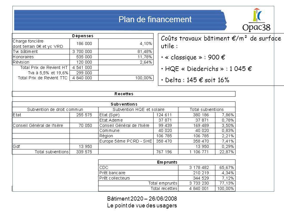 Bâtiment 2020 – 26/06/2008 Le point de vue des usagers Plan de financement Coûts travaux bâtiment /m² de surface utile : « classique » : 900 HQE « Diederichs » : 1 045 Delta : 145 soit 16%