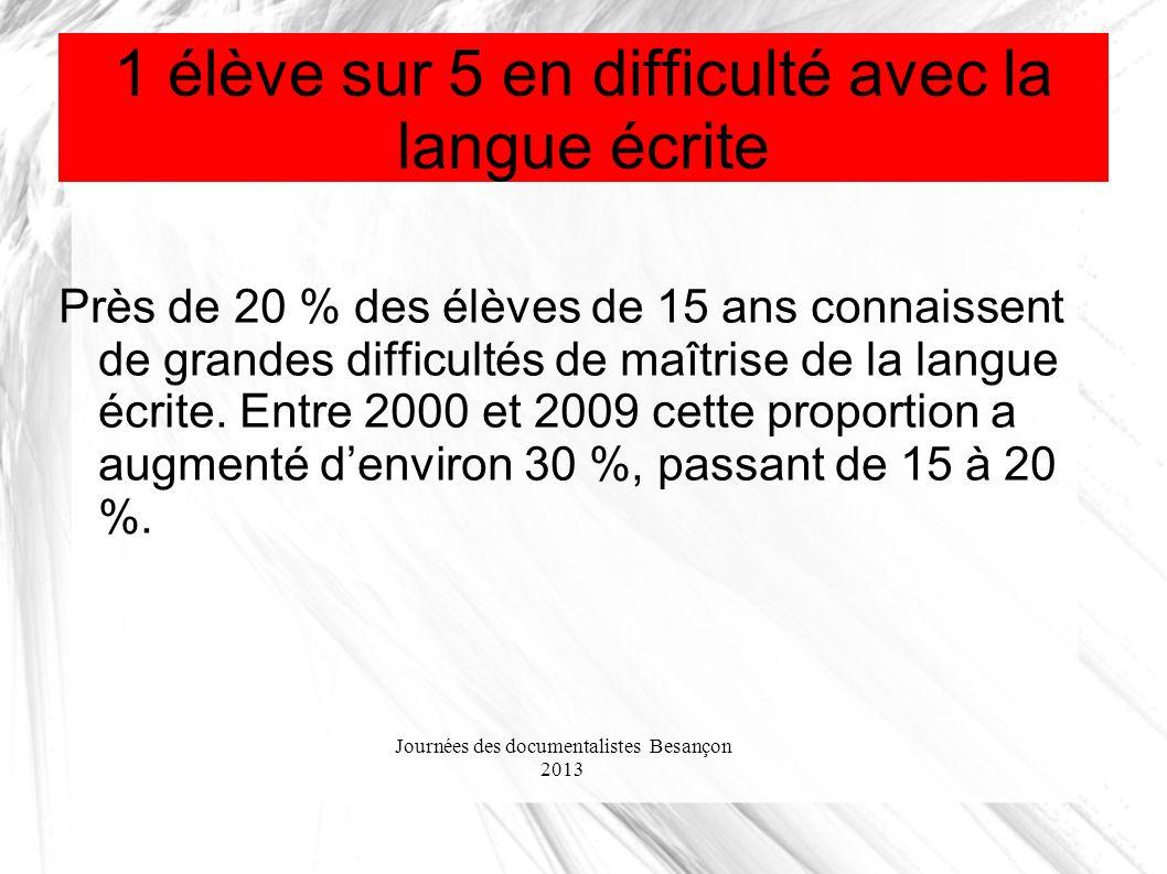 Journées des documentalistes Besançon 2013 1 élève sur 5 en difficulté avec la langue écrite Près de 20 % des élèves de 15 ans connaissent de grandes difficultés de maîtrise de la langue écrite.