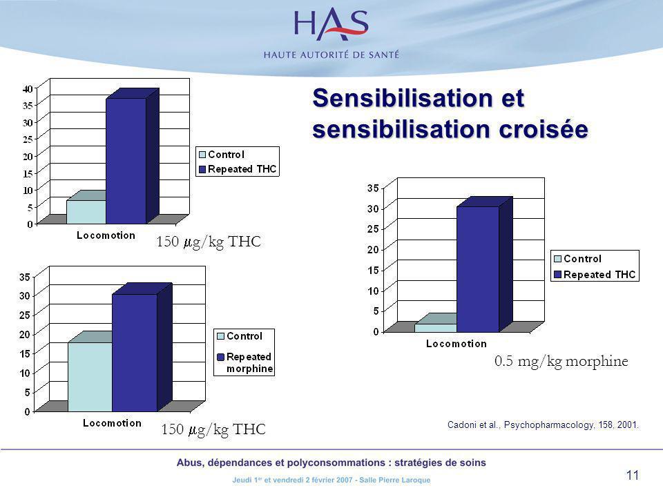 11 150 g/kg THC 0.5 mg/kg morphine Sensibilisation et sensibilisation croisée 150 g/kg THC Cadoni et al., Psychopharmacology, 158, 2001.