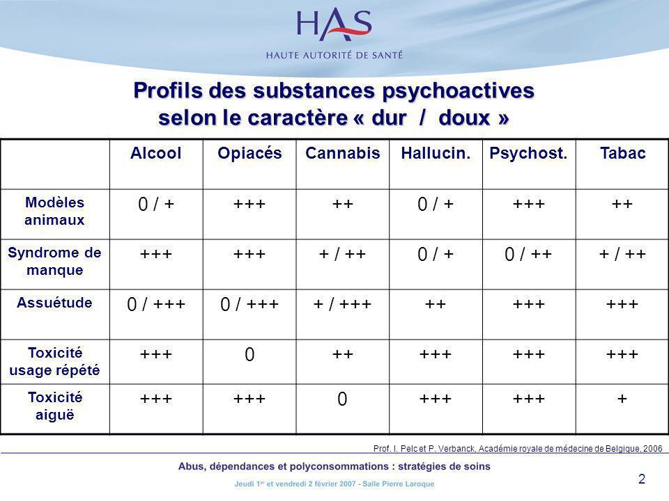 2 Profils des substances psychoactives selon le caractère « dur / doux » AlcoolOpiacésCannabisHallucin.Psychost.Tabac Modèles animaux 0 / ++++++0 / ++